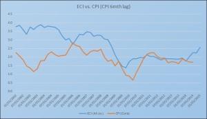 ECI vs CPI 5.3.15