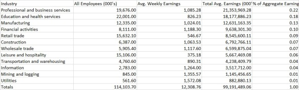 6.7.15 Total Earnings 3