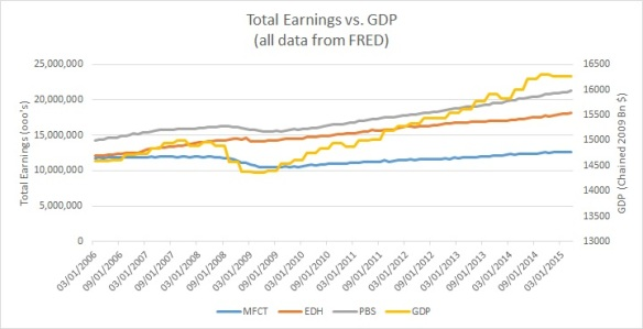 6.7.2015 Earnings vs. GDP