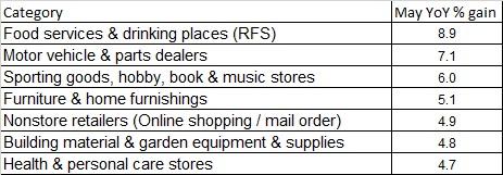 retail 6.28.15