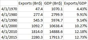 GDPvsEXP 9.26.15