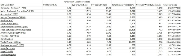 Growth Rates 9.8.15