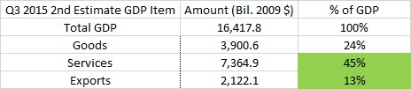 GDP 11.29.15