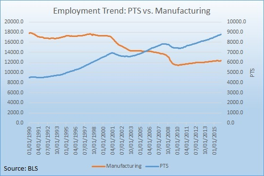 PTS Trend 1.9.16