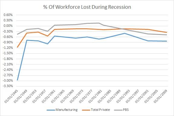 recession 3.27.16