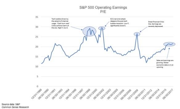 S&P PE 9.24.17