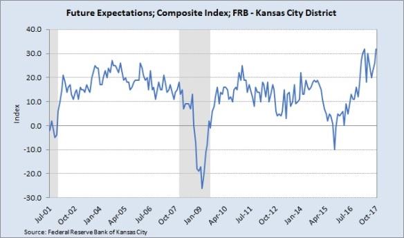 KC Fed FE 10.28.17