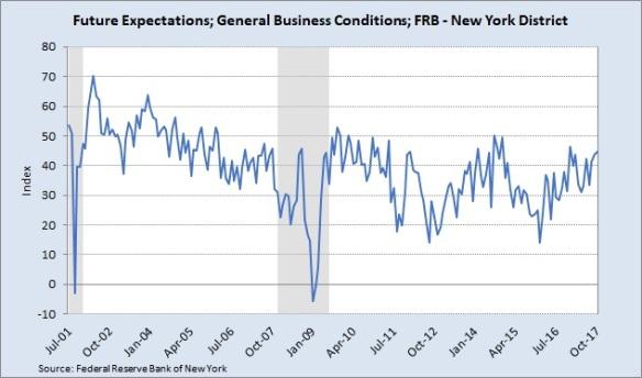 NY Fed 10.28.17